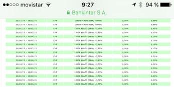 Bankinter - Libor CHF - feb 2015