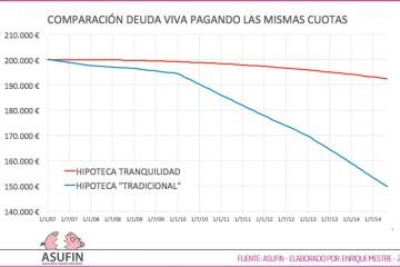 Hipoteca Tranquilidad - Banesto - Comparación Deuda Viva - Perito: Enrique Mestre - ASUFIN 2016