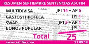 Resumen del mes de septiembre de sentencias de ASUFIN