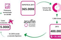 Demanda colectiva de ASUFIN contra UCI para anular la HIPOTECA ASIMÉTRICA