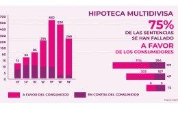HIPOTECA MULTIDIVISA - JURISPRUDENCIA 2013-2019 - ASUFIN - 75% a favor de los consumidores