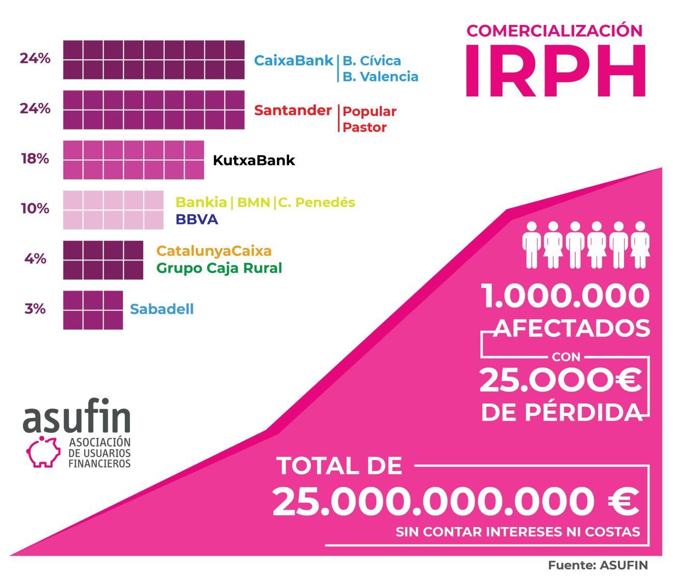 IRPH: Cataluña, País Vasco y Andalucía acaparan el 64% de las sentencias