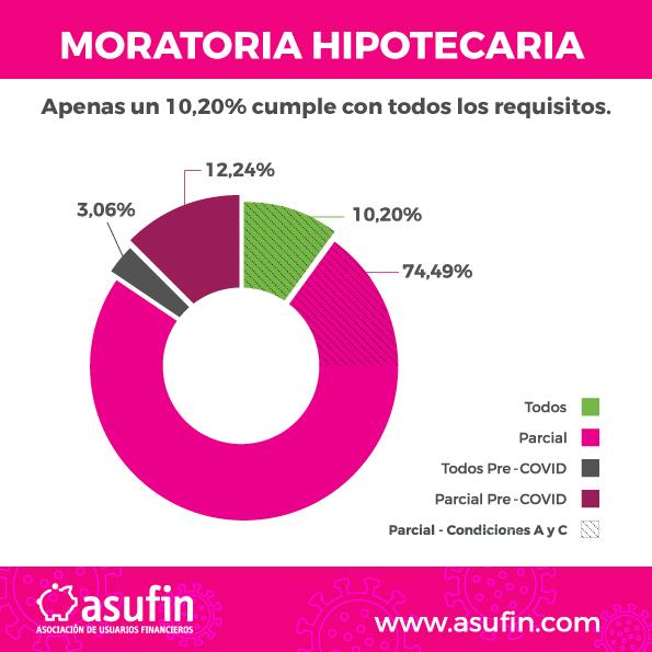 Moratoria Hipotecaria - ASUFIN - Apenas un 10,20% de personas cumple con los estrictos requisitos. COVID-19
