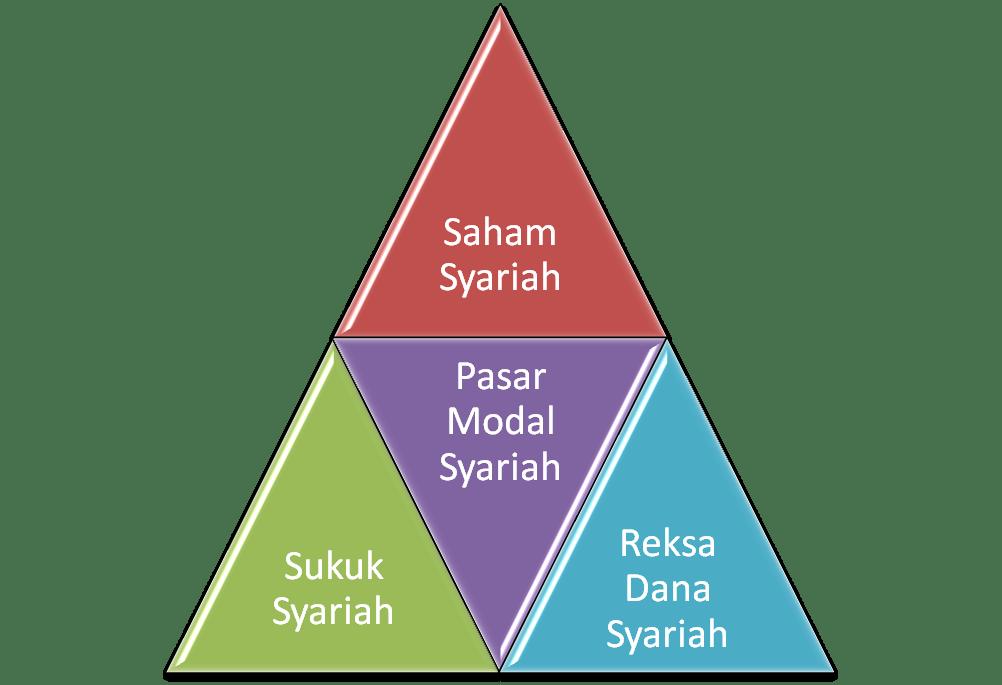 Investasi-Syariah