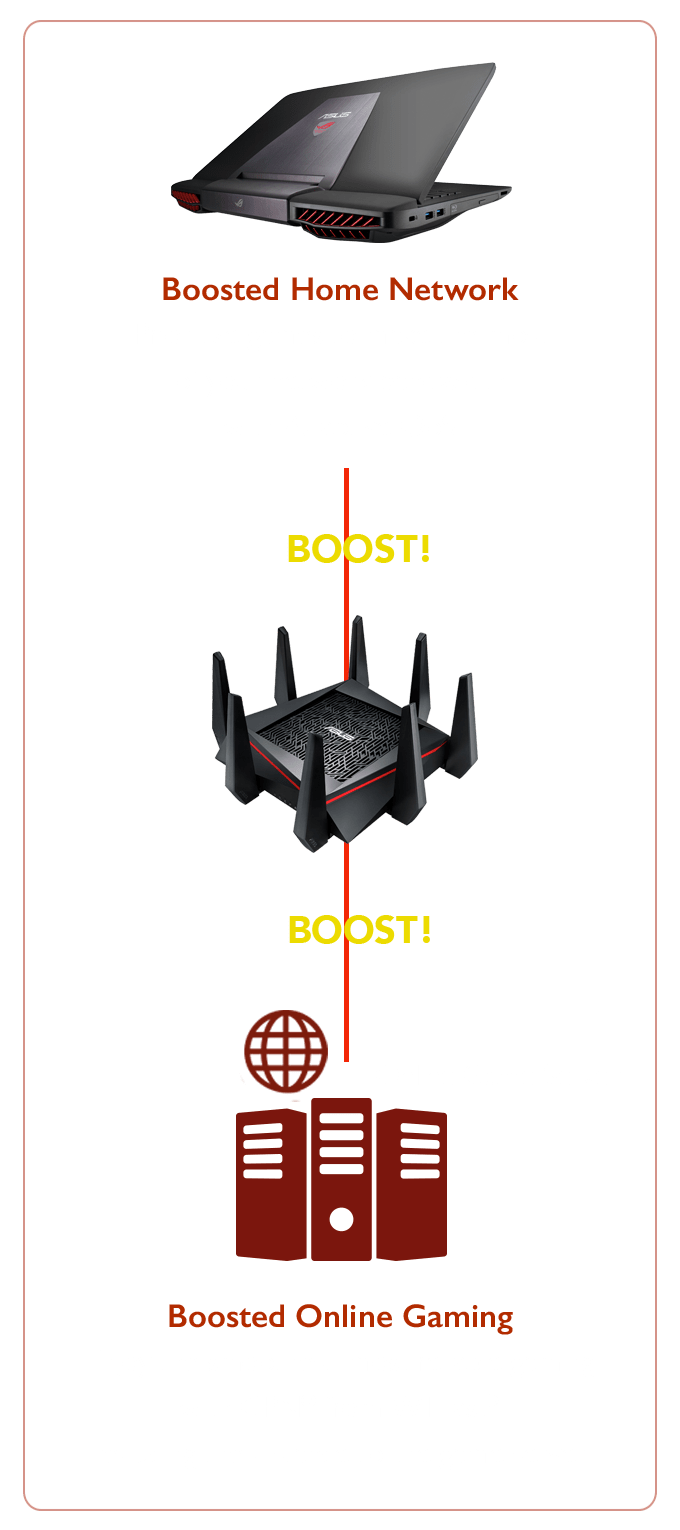 medium resolution of with boosted internet and home network performance