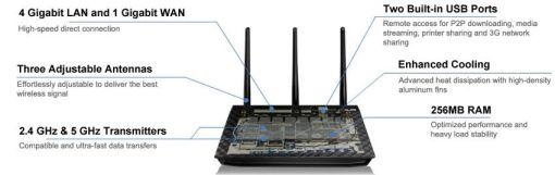 Router ASUS RT-N66U N900 de doble banda [Reseña] - transparent