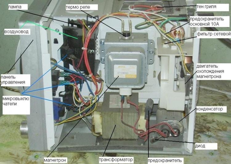 Внешний вид и расположение основных элементов в корпусе микроволновки