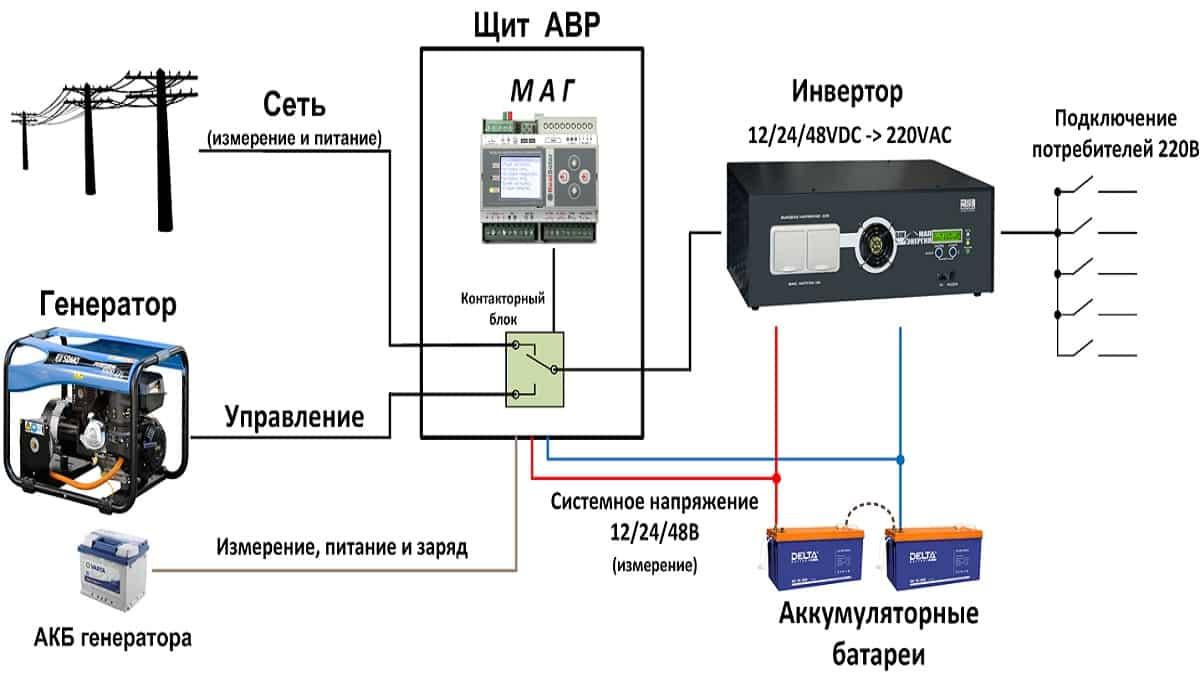 Förenklat Backup Power Scheme