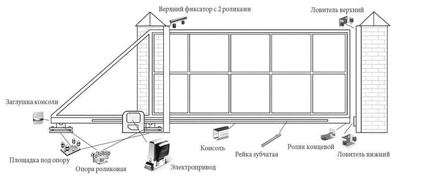Esempio Reteld Gate Scheme