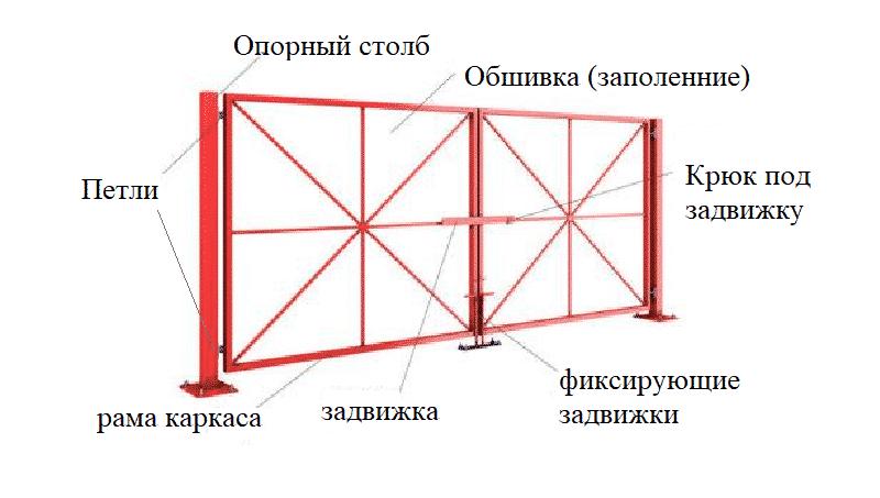 Schema di produzione di cancelli purè