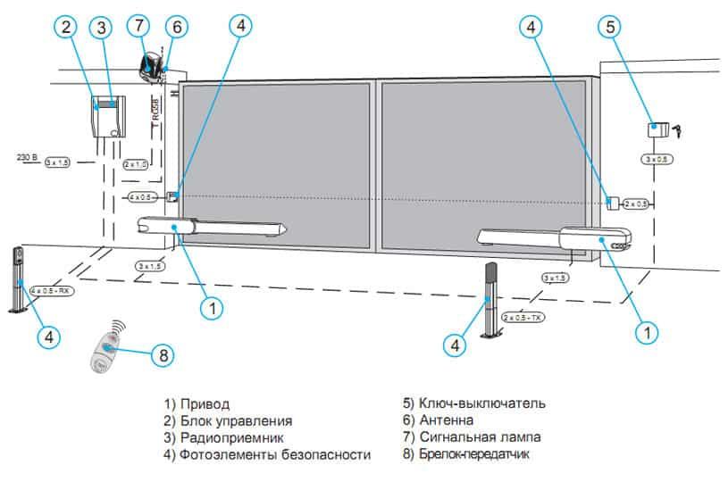 Circuito di controllo tramite catena chiave