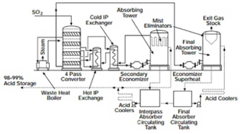 Circuiti di trasferimento di acidi nell'industria