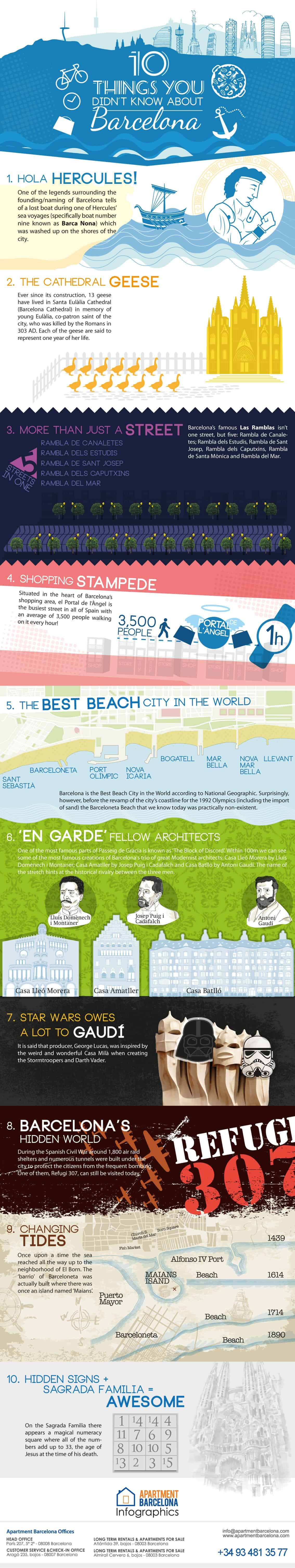 Infographic 10 Things About Barcelona Spain