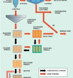 flow chart of a heavy mineral concentration plant iluka  [ 800 x 1362 Pixel ]