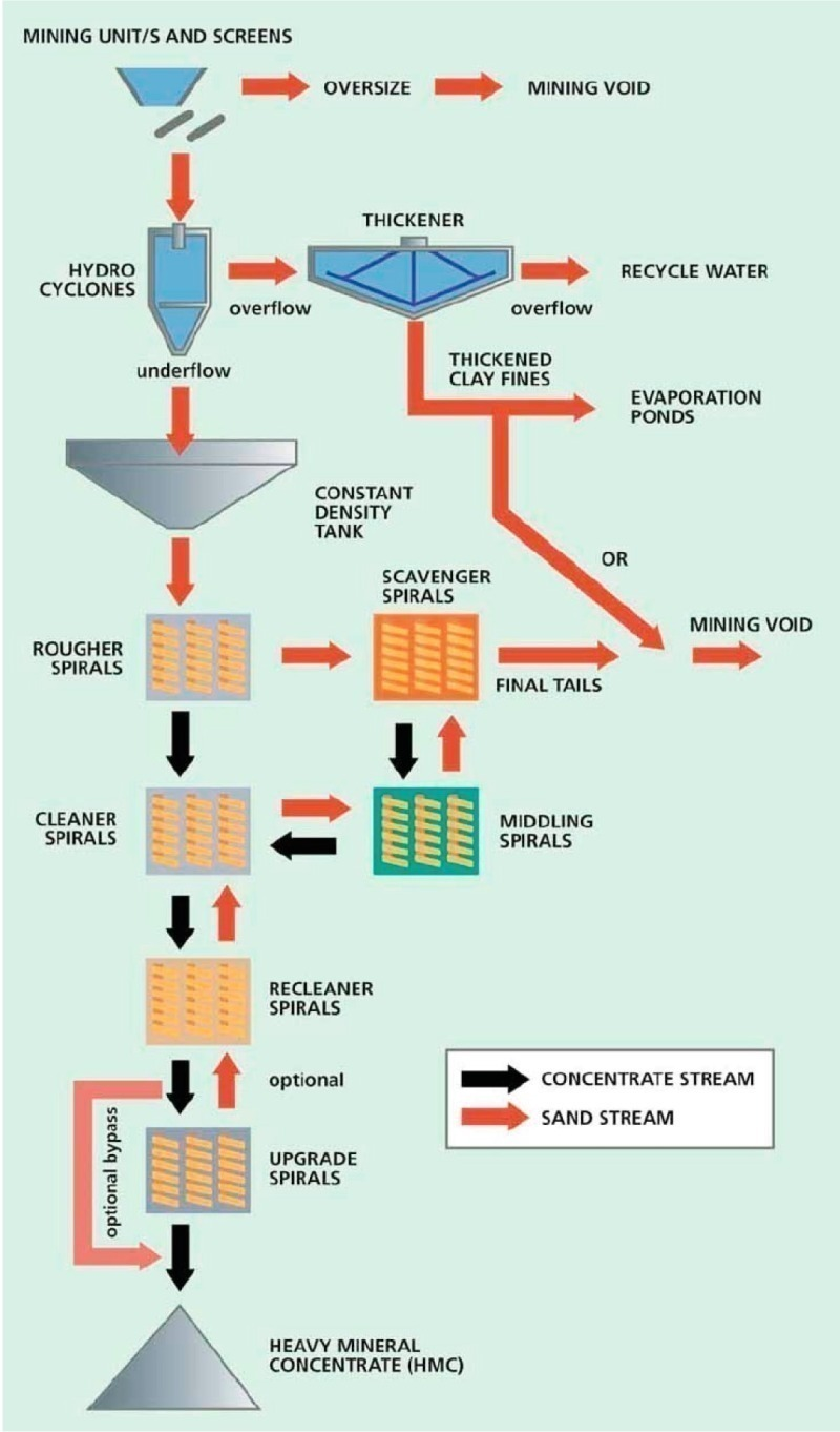 hight resolution of flow chart of a heavy mineral concentration plant iluka