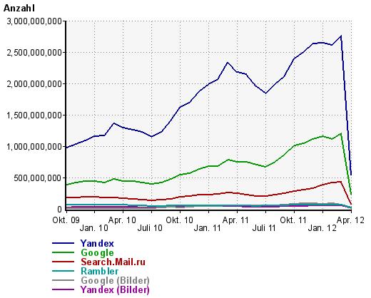 Marktanteile russische Suchmaschinen