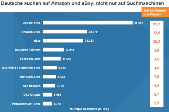 Suchanfragen auf deutschen Websites Dezember 2012