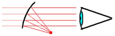 reflex sight diagram
