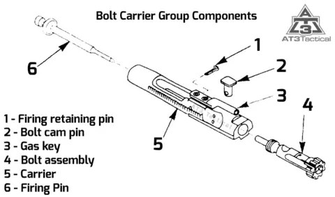 ruger ar 15 exploded diagram great white shark best ar15 bolt carrier groups accessories at3 tactical group