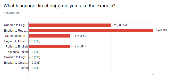 Bar chart of the language directions that participants had taken the exam in since starting with the group