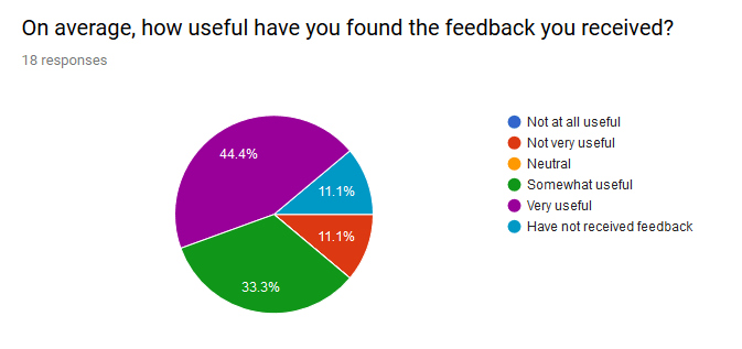 Pie chart showing how useful participants had found feedback from their peers
