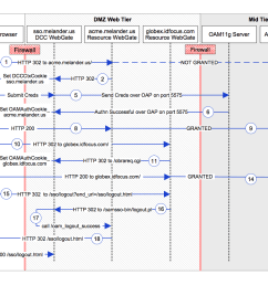 dcc sequence diagram [ 1187 x 917 Pixel ]
