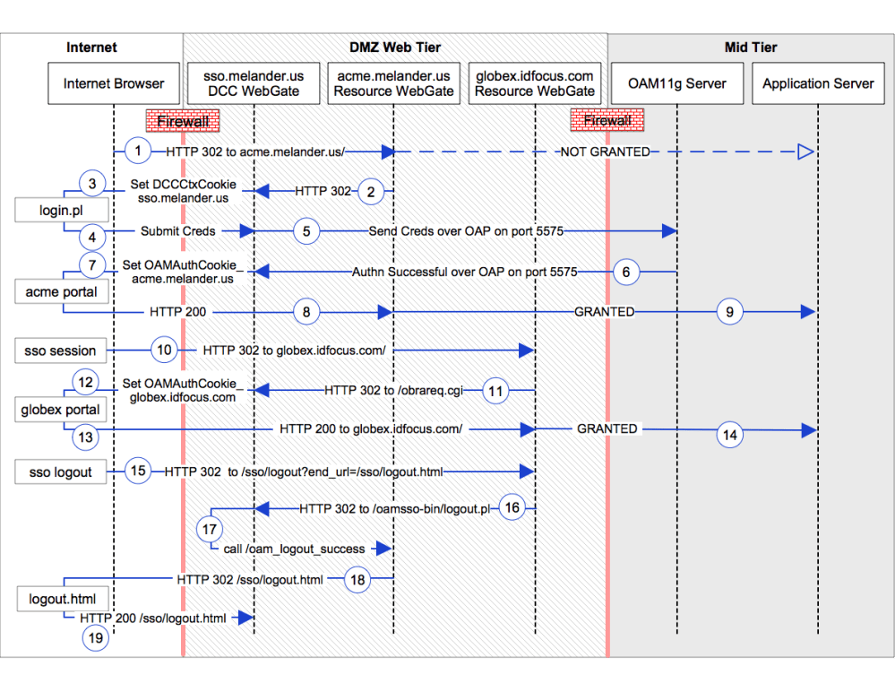 medium resolution of dcc sequence diagram