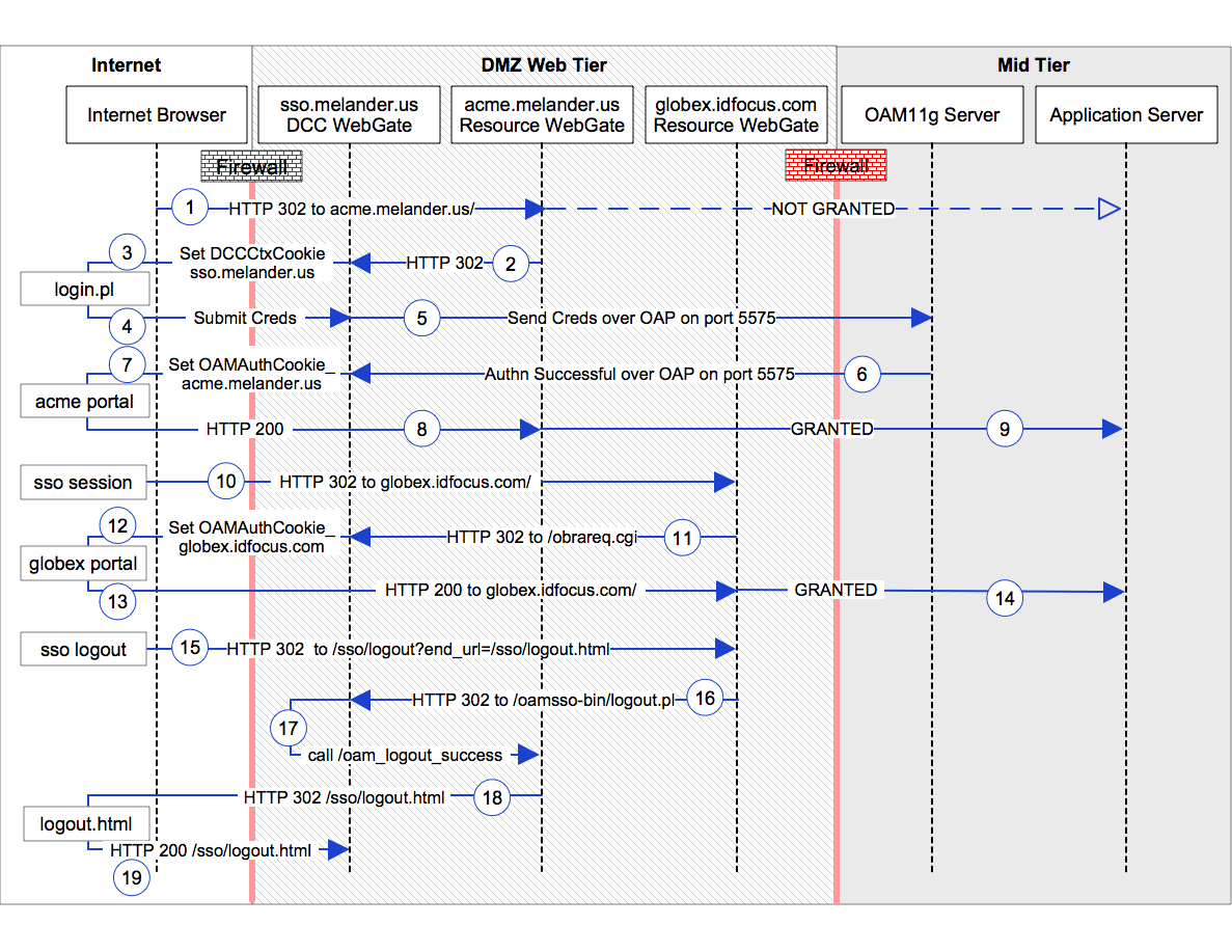 hight resolution of dcc sequence diagram