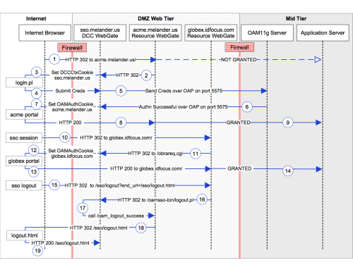 small resolution of dcc sequence diagram