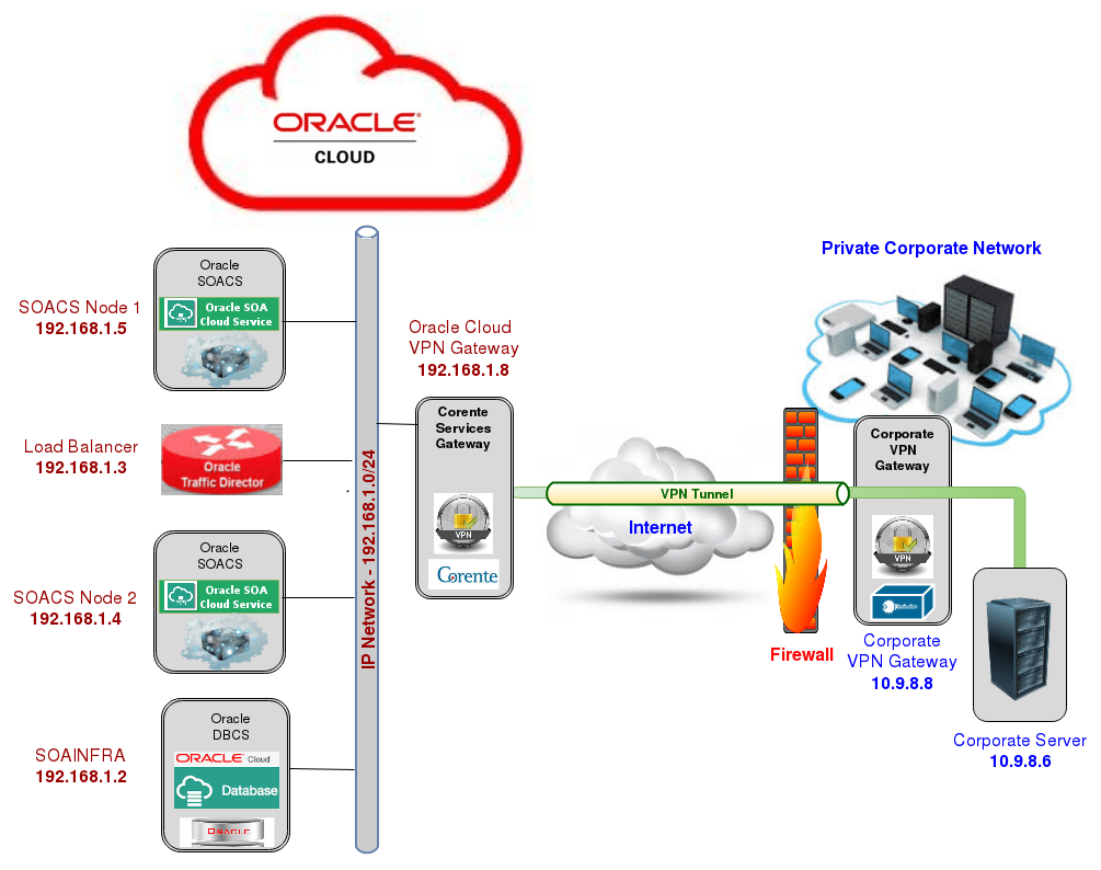 hight resolution of 1 paas computes over ip network with vpn connectivity to on premises network