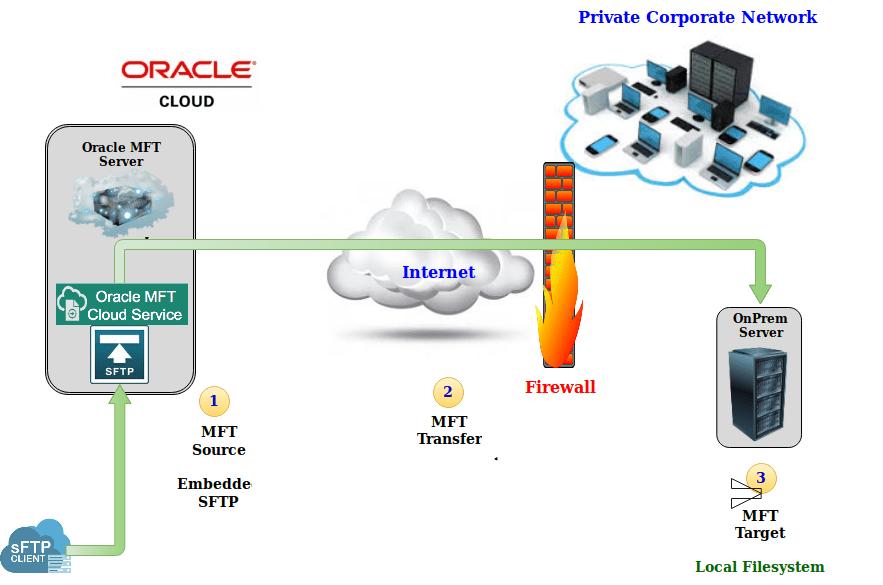 Hybrid Cloud Integration With Mft Cloud Service And Vpn