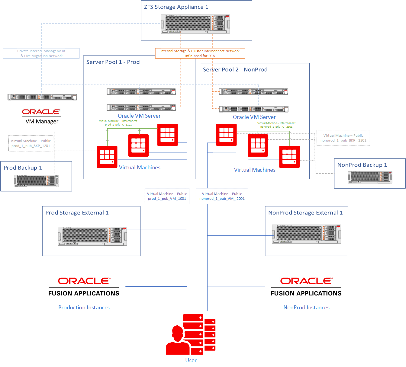hight resolution of virtual machine network channel