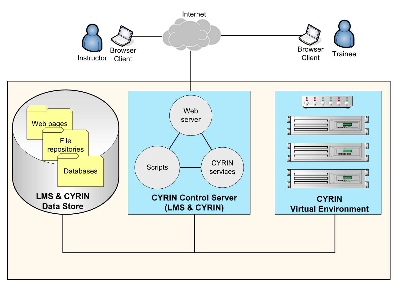 hight resolution of cyrin block diagram