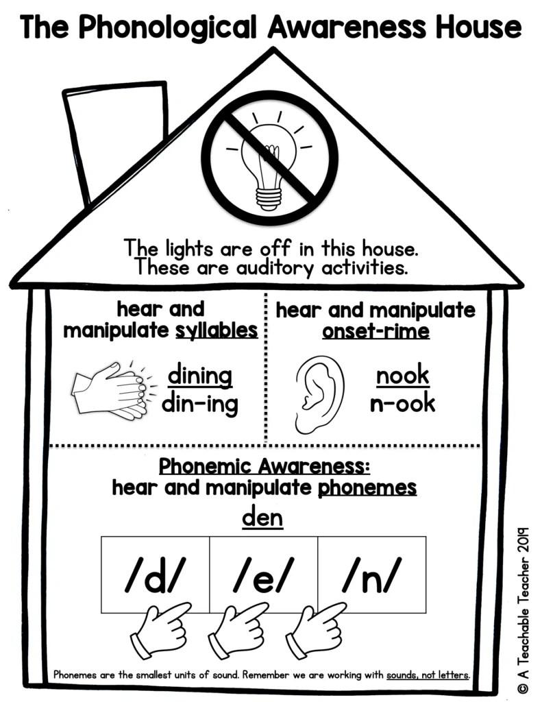 hight resolution of Phonological VS Phonemic Awareness: The Ultimate Breakdown