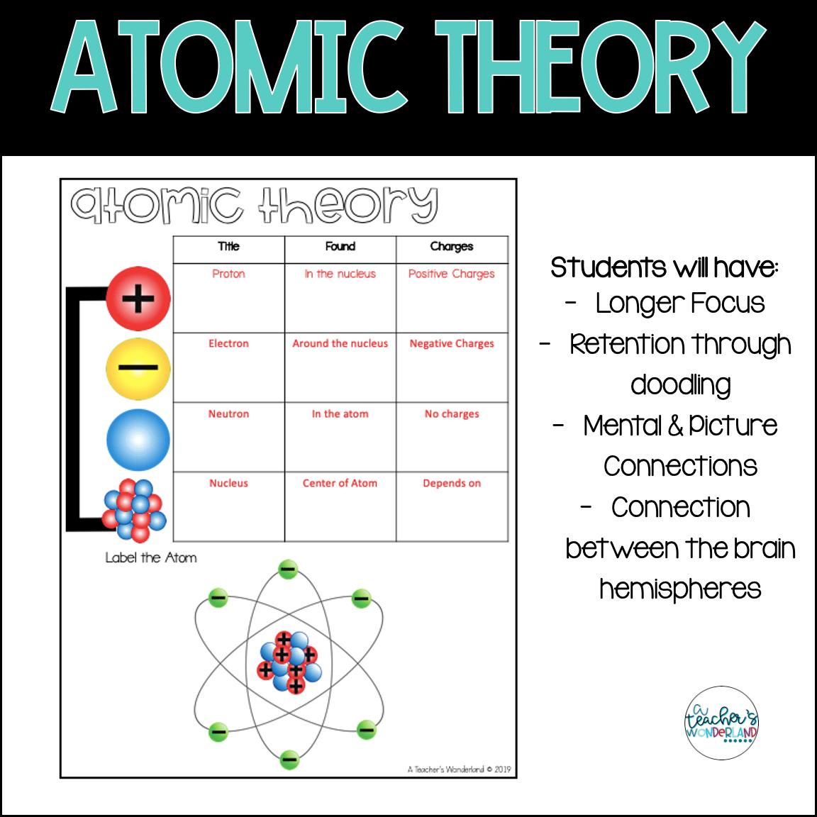 Atoms Amp Molecules