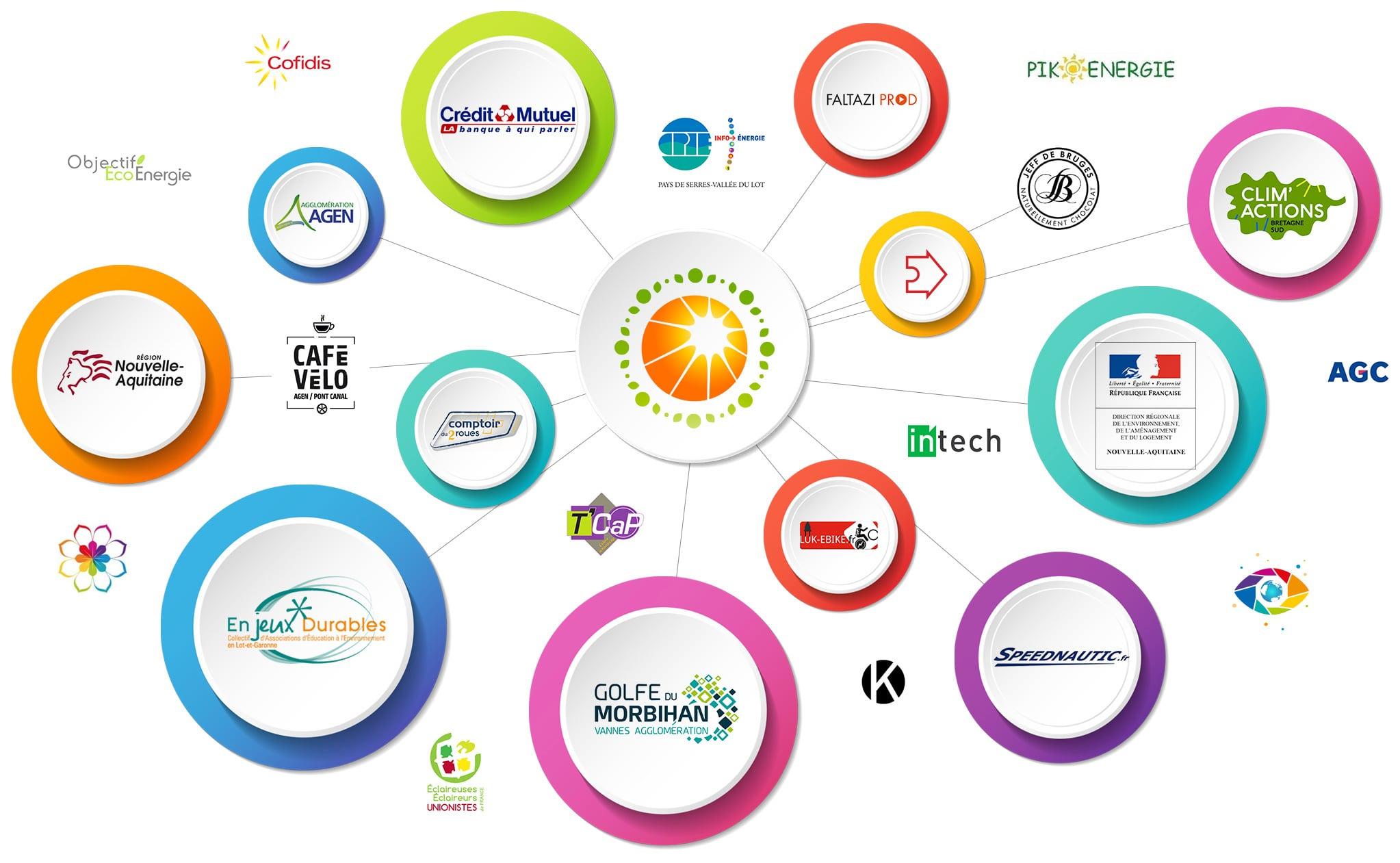 Image logos écosystème