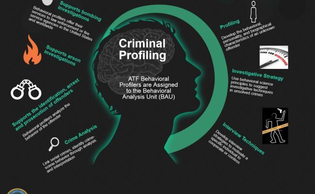 Criminal Profiling Bureau Of Alcohol Tobacco Firearms