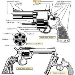 Ruger Pistol Parts Diagram 10si Alternator Wiring Semi Automatic Revolver Gun Handgun Bureau Of Alcohol Tobacco Firearms And Explosives