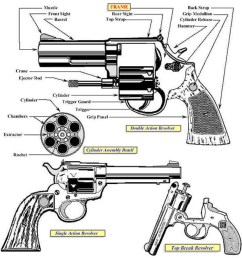 image large of an illustration showing the primary characteristics exhibited in the revolver category [ 1100 x 1130 Pixel ]