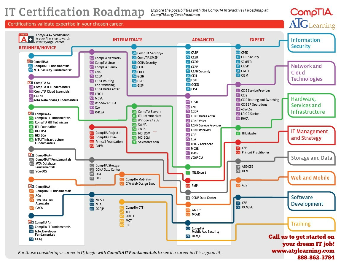 Comptia S Career Road Map
