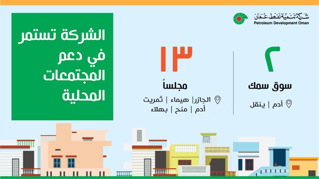 تنمية نفط عمان تمول إنشاء سوقين للأسماك و13 مجلسًا عامًا 0754f2b5-43fd-4eee-9