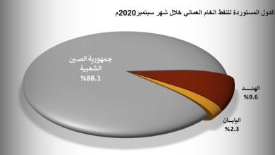 صورة 88 % من صادرات النفط العماني تذهب للصين