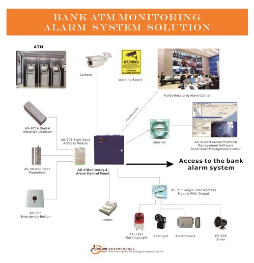 small resolution of corporate alarm system diagram