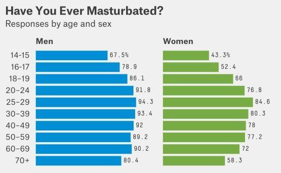 Πόσο συχνά αυνανίζεται ο άντρας και πόσο η γυναίκα ανά ηλικία