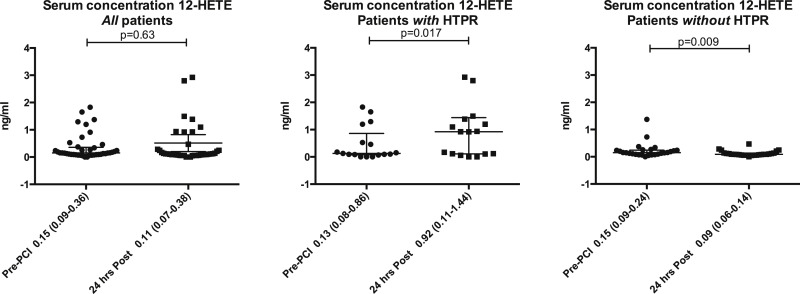 Changes in platelet function independent of