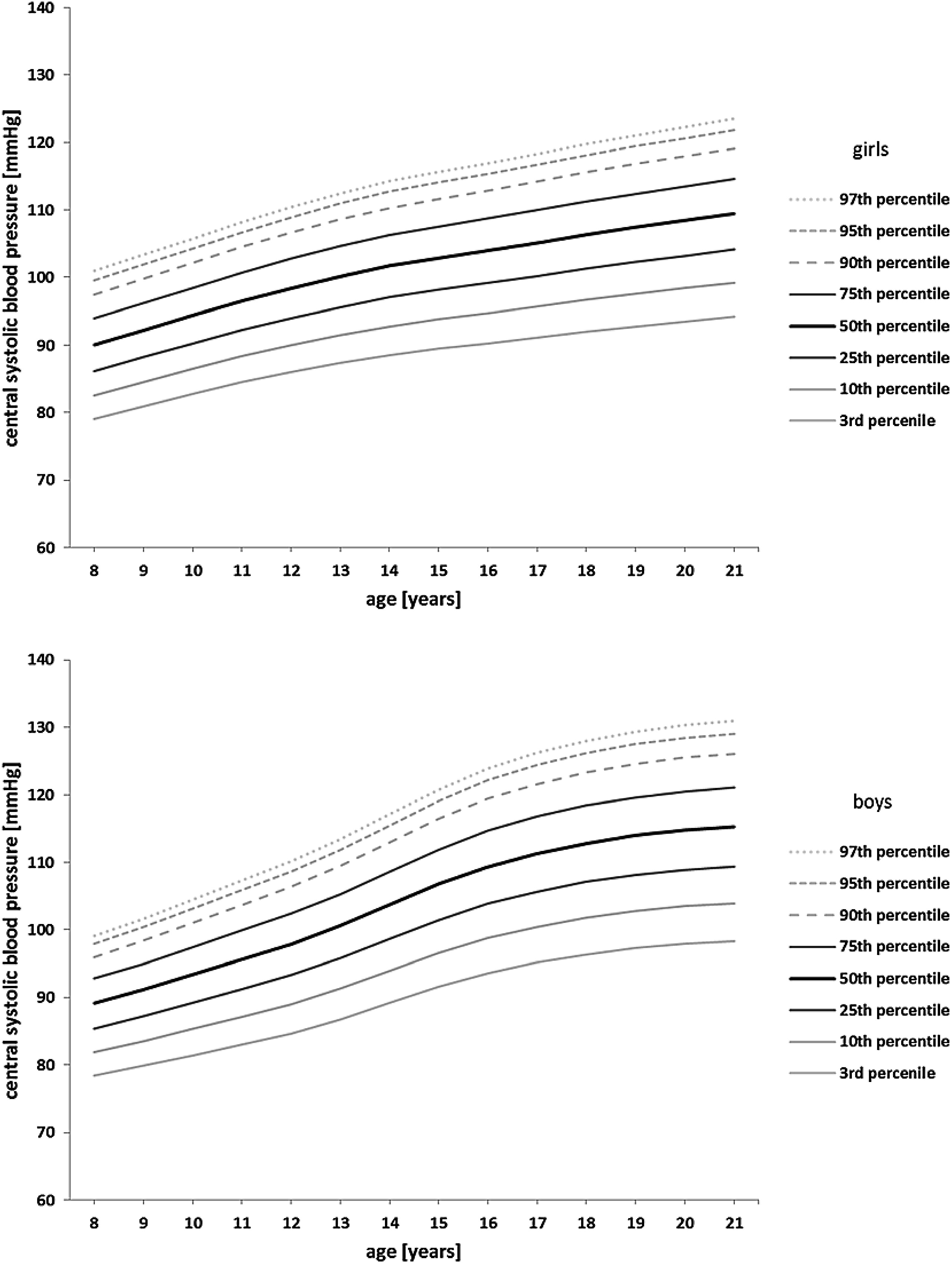 Percentiles for central blood pressure and pulse wave