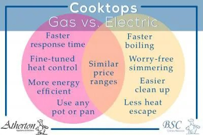 Cooktop Showdown Gas vs Electric Stove Tops  Atherton