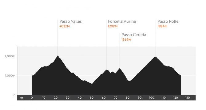 Haute Route Dolomites 2018 Stgae2_cols