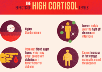 Cortisol is toxic