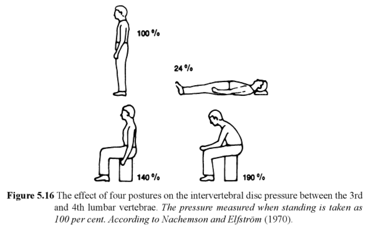Sitting vs. Standing: The Benefits of Standing